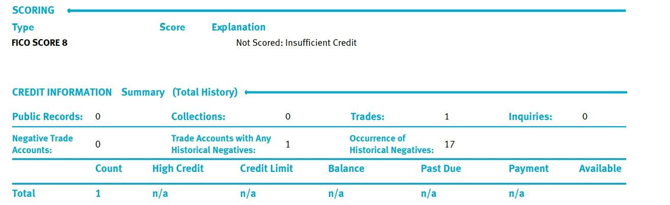 Insufficient Credit