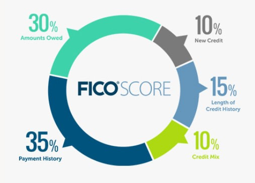 What Affects Your Credit Scores