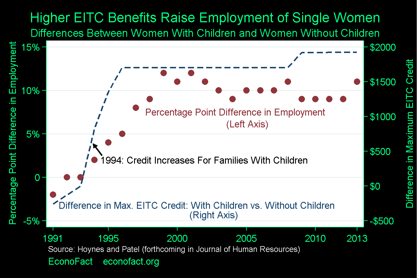 The Child Tax Credit and Earned Income Tax Credit