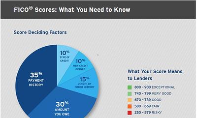 credit score or FICO score